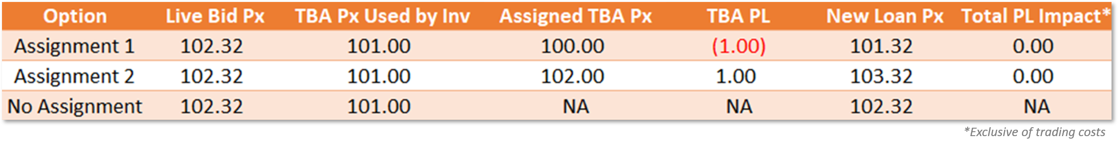 Tba trading strategies