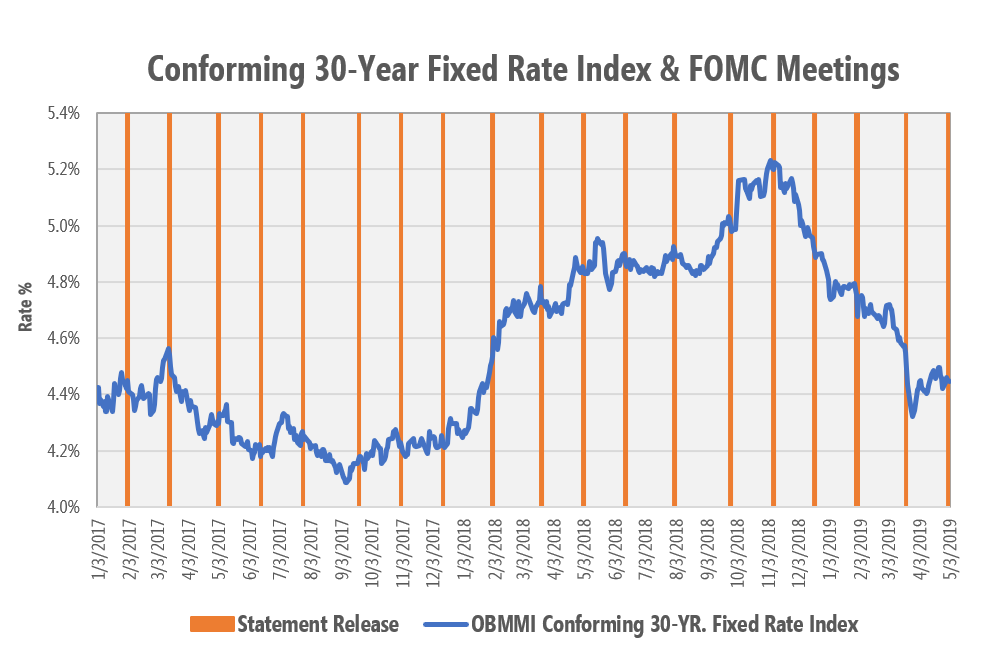 Conforming 30-Year Fixed Rate Index & FOMC Meetings chart