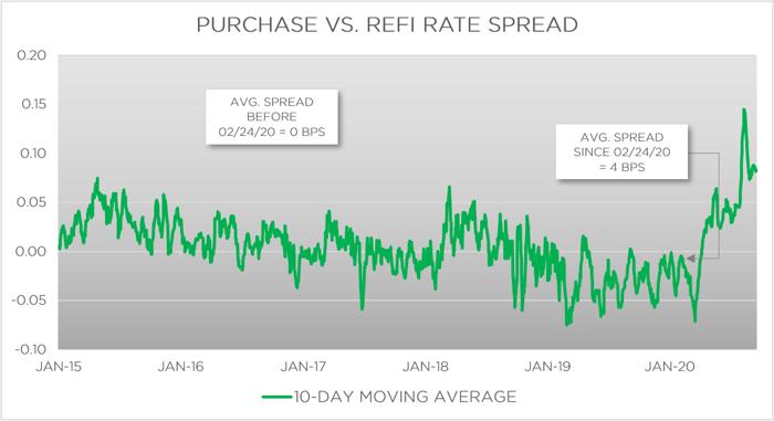 FIGURE 1: Purchase vs. Refi Rate Spread