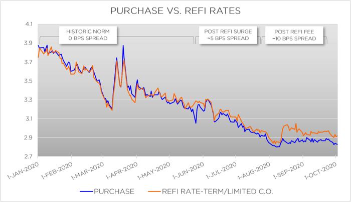 FIGURE 2: Purchase vs. Refi Rates